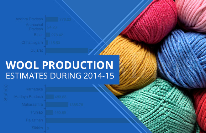 Banner of Wool Production Estimates during 2014-15