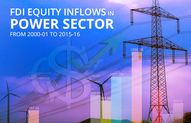Banner of FDI Equity Inflows in Power Sector from 2000-01 to 2015-16