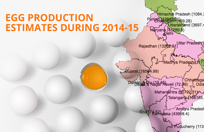 Banner of Egg Production Estimates during 2014-15