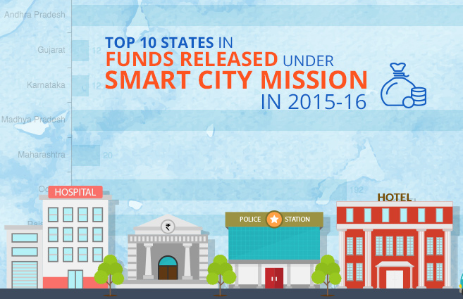 Banner of Top 10 States in Funds Released under Smart City Mission in 2015-16
