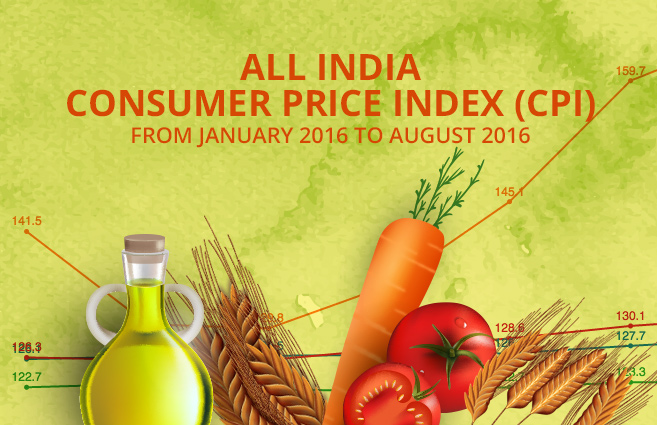 Banner of All India Consumer Price Index (CPI) from January 2016 to August 2016