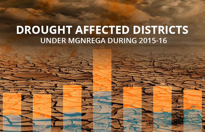 Banner of Drought Affected Districts under MGNREGA during 2015-16