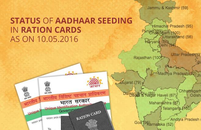 Banner of Status of Aadhaar Seeding in Ration Cards as on 10.05.2016