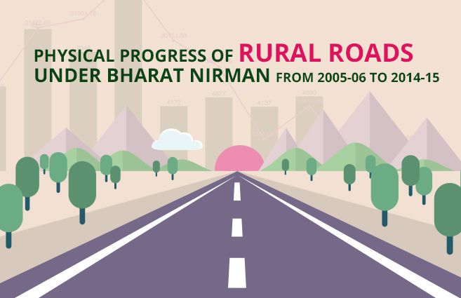 Banner of Physical Progress of Rural Roads under Bharat Nirman from 2005-06 to 2014-15