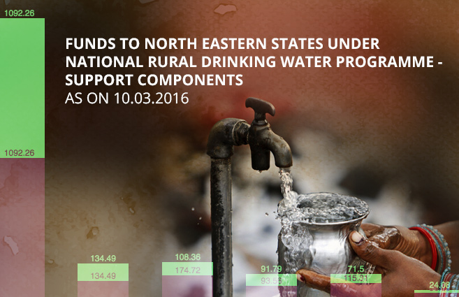 Banner of Funds to North Eastern States under National Rural Drinking Water Programme – Support Components as on 10.03.2016