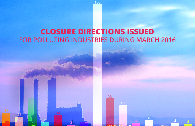 Banner of Closure Directions Issued for Polluting Industries during March 2016