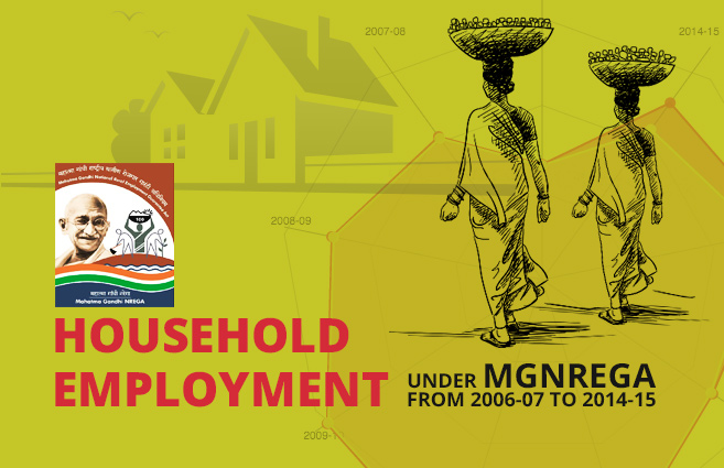 Banner of Household Employment under MGNREGA from 2006-07 to 2014-15