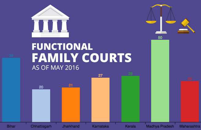 Banner of Functional Family Courts as of May 2016