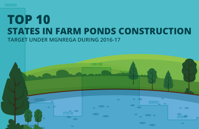 Banner of Top 10 States in Farm Ponds Construction Target under MGNREGA during 2016-17