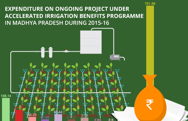 Banner of Expenditure on Ongoing Project under Accelerated Irrigation Benefits Programme in Madhya Pradesh during 2015-16