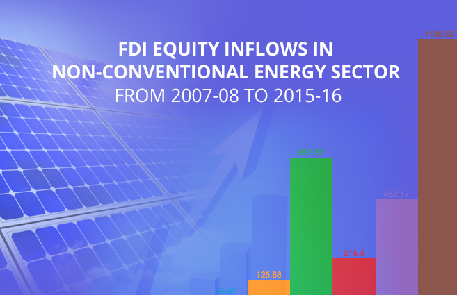 Banner of FDI Equity Inflows in Non-conventional Energy Sector from 2007-08 to 2015-16