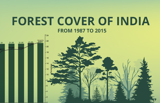 Banner of Forest Cover of India from 1987 to 2015