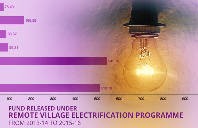 Banner of Fund Released under Remote Village Electrification Programme from 2013-14 to 2015-16