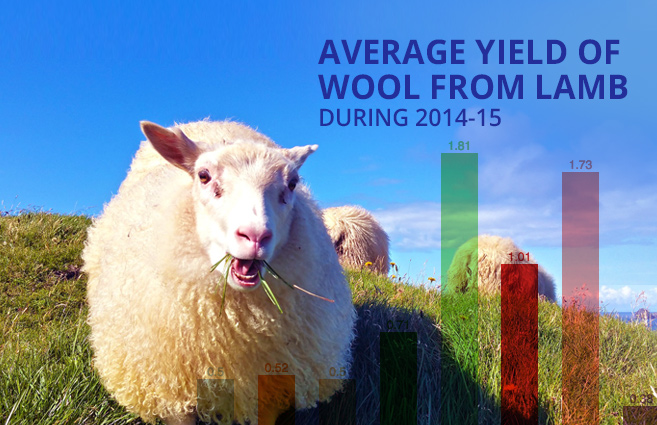 Banner of Average Yield of Wool from Lamb during 2014-15