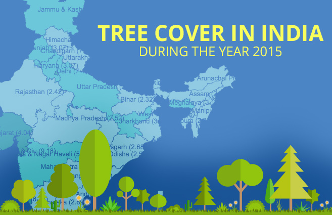 Banner of Tree Cover in India during the year 2015