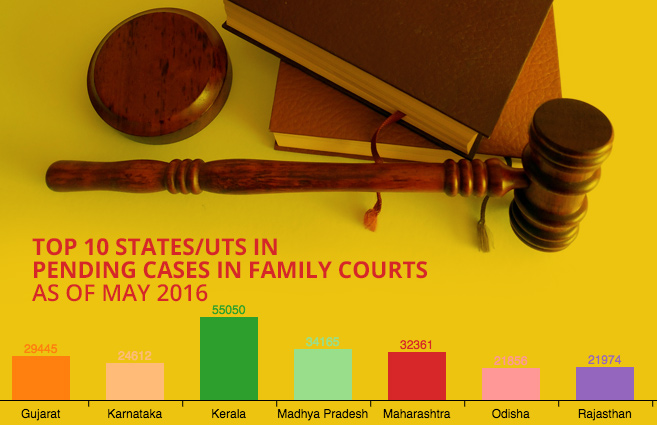 Banner of Top 10 States/UTs in Pending Cases in Family Courts as of May 2016