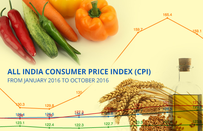 Banner of All India Consumer Price Index (CPI) from January 2016 to October 2016