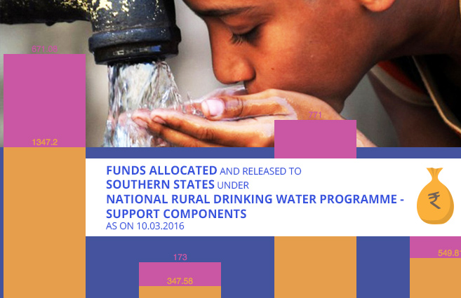 Banner of Funds Allocated and Released to Southern States under National Rural Drinking Water Programme – Support Components as on 10.03.2016