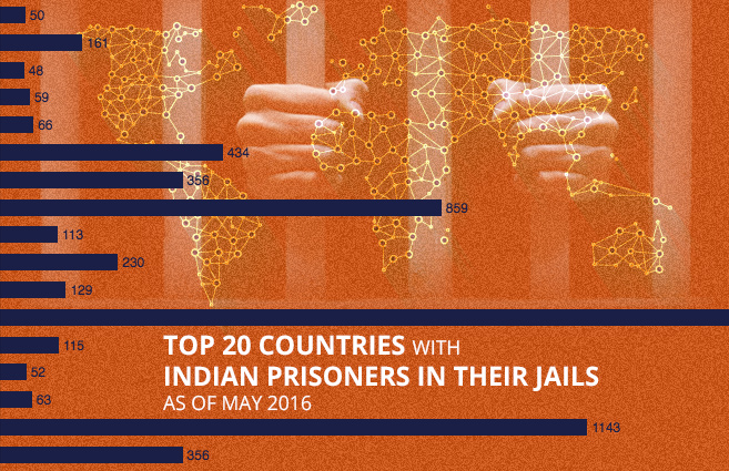 Banner of Top 20 Countries with Indian Prisoners in their Jails as of May 2016