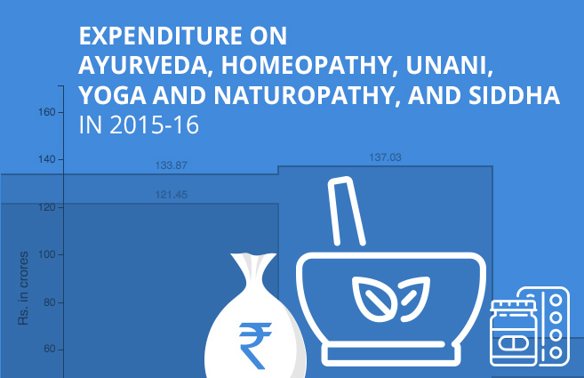 Banner of Expenditure on Ayurveda, Homeopathy, Unani, Yoga and Naturopathy, and Siddha in 2015-16