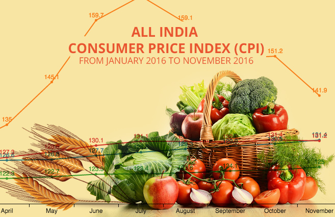 Banner of All India Consumer Price Index (CPI) from January 2016 to November 2016