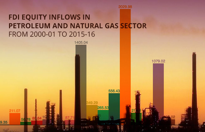 Banner of FDI Equity Inflows in Petroleum and Natural Gas Sector from 2000-01 to 2015-16