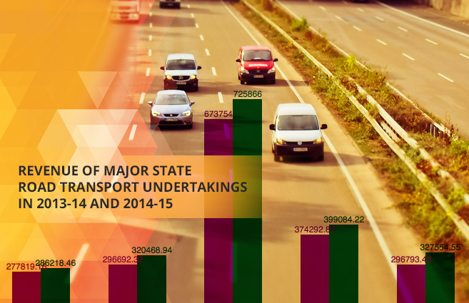 Banner of Revenue of Major State Road Transport Undertakings in 2013-14 and 2014-15