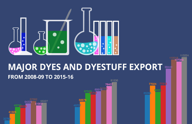 Banner of Major Dyes and Dyestuff Export from 2008-09 to 2015-16