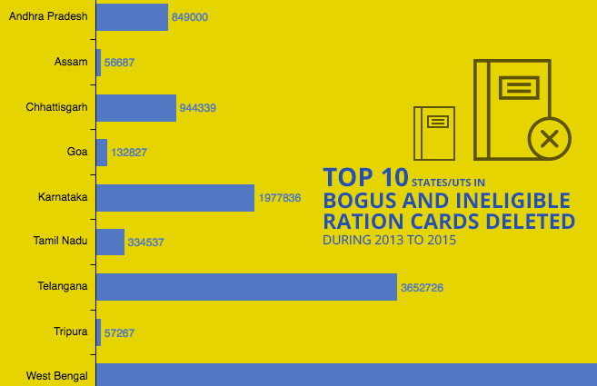 Banner of Top 10 States/UTs in Bogus and Ineligible Ration Cards Deleted during 2013 to 2015
