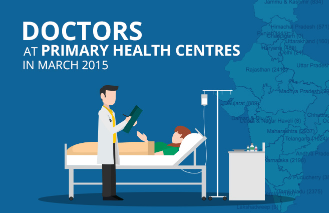 Banner of Doctors at Primary Health Centres in March 2015