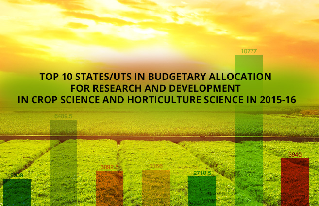 Banner of Top 10 States/UTs in Budgetary Allocation for Research and Development in Crop Science and Horticulture Science in 2015-16