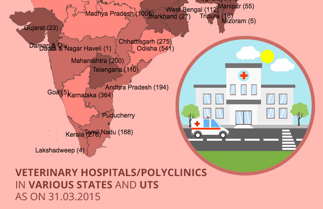 Banner of Veterinary Hospitals/Polyclinics in Various States and UTs as on 31.03.2015