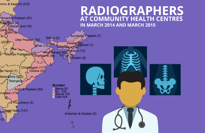 Banner of Radiographers at Community Health Centres in March 2014 and March 2015