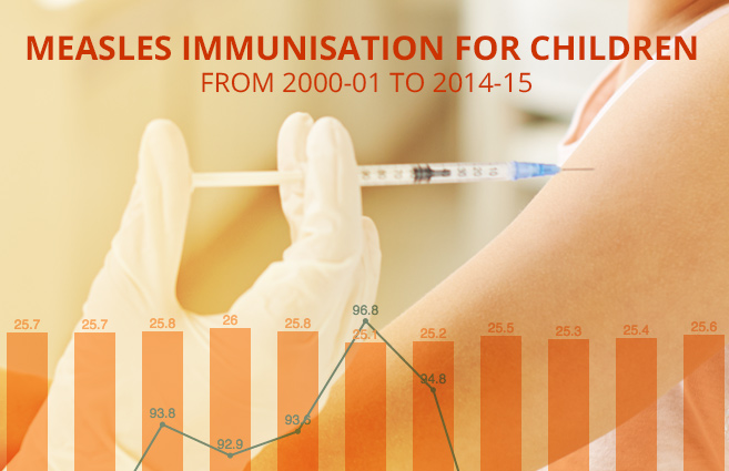 Banner of Measles Immunisation for Children from 2000-01 to 2014-15