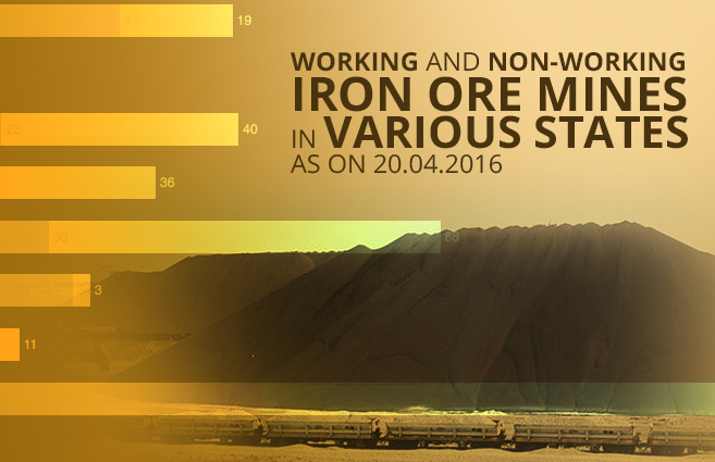 Banner of Working and Non-Working Iron Ore Mines in Various States as on 20.04.2016