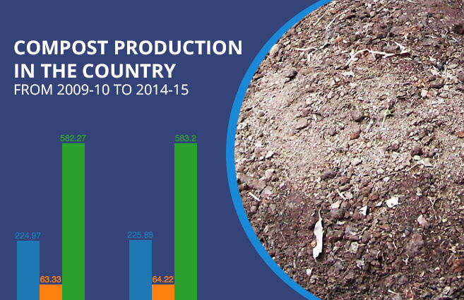 Banner of Compost Production in the Country from 2009-10 to 2014-15