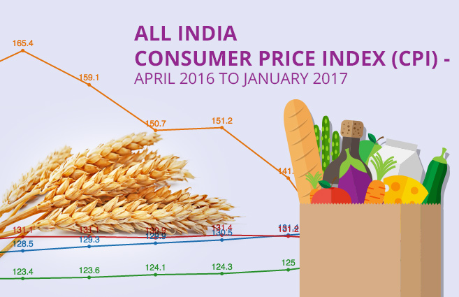 Banner of All India Consumer Price Index (CPI) – April 2016 to January 2017