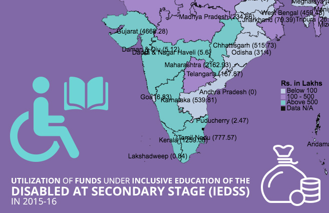 Banner of Utilization of Funds under Inclusive Education of the Disabled at Secondary Stage (IEDSS) in 2015-16