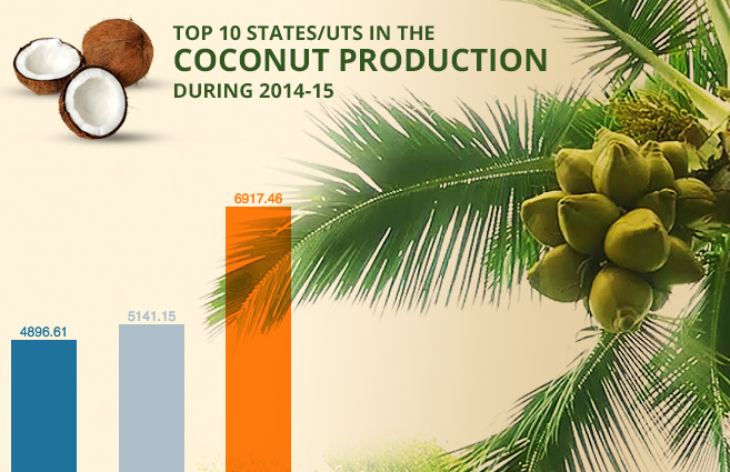 Banner of Top 10 States/UTs in the Coconut Production during 2014-15