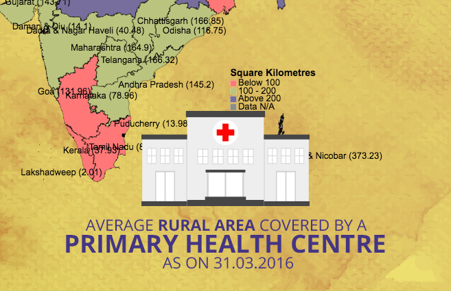 Banner of Average Rural Area Covered by a Primary Health Centre as on 31.03.2016