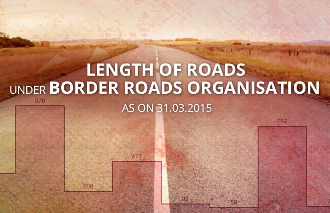 Banner of Length of Roads under Border Roads Organisation as on 31.03.2015