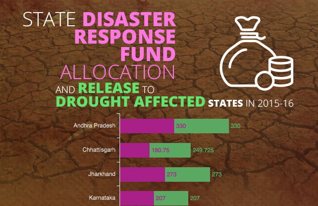 Banner of State Disaster Response Fund Allocation and Release to Drought Affected States in 2015-16