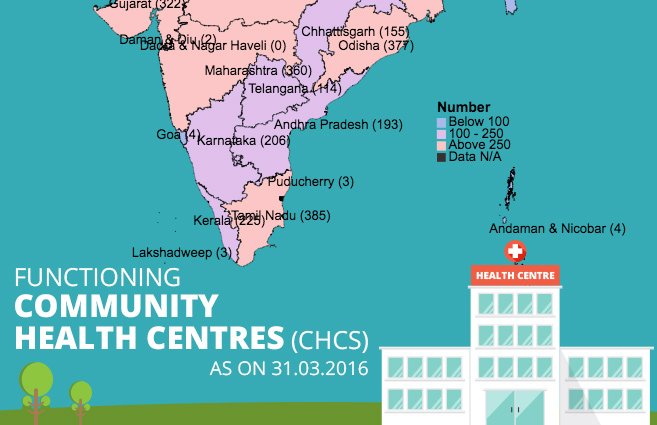 Banner of Functioning Community Health Centres (CHCs) as on 31.03.2016