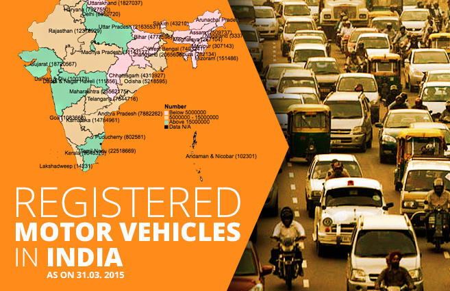 Banner of Registered Motor Vehicles in India as on 31.03. 2015
