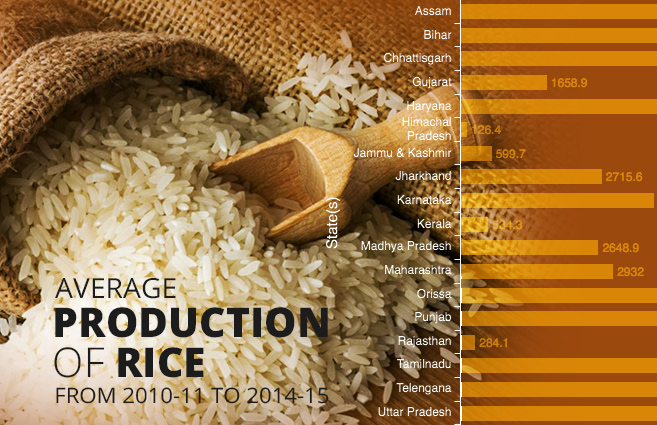 Banner of Average Production of Rice from 2010-11 to 2014-15