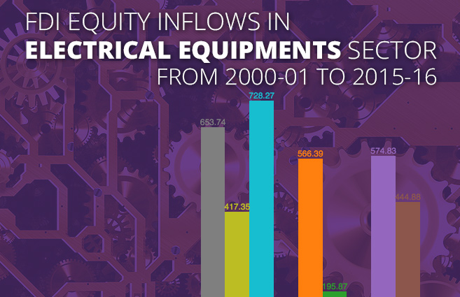 Banner of FDI Equity Inflows in Electrical Equipments Sector from 2000-01 to 2015-16