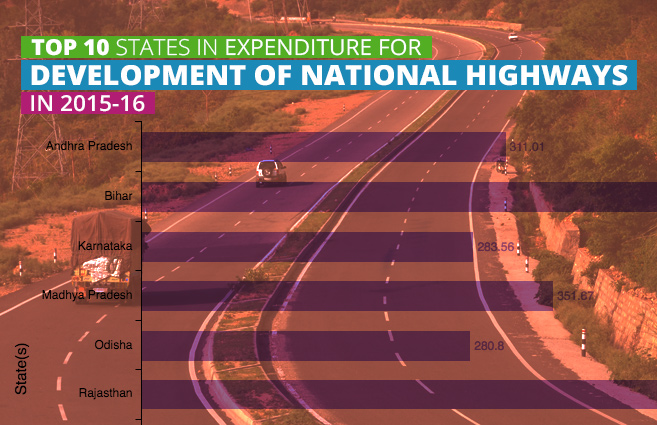 Banner of Top 10 States in Expenditure for Development of National Highways in 2015-16