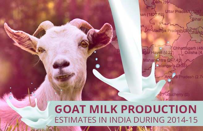 Banner of Goat Milk Production Estimates in India during 2014-15