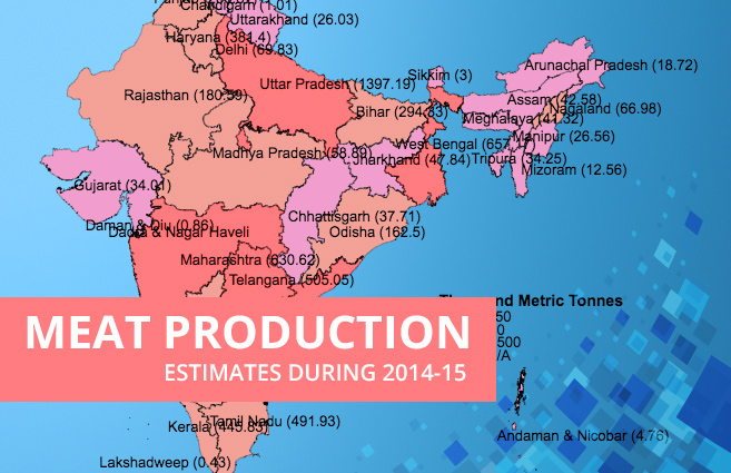 Meat Production Estimates during 2014-15 | Open Government Data(OGD