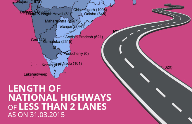 Banner of Length of National Highways of Less than 2 Lanes as on 31.03.2015
